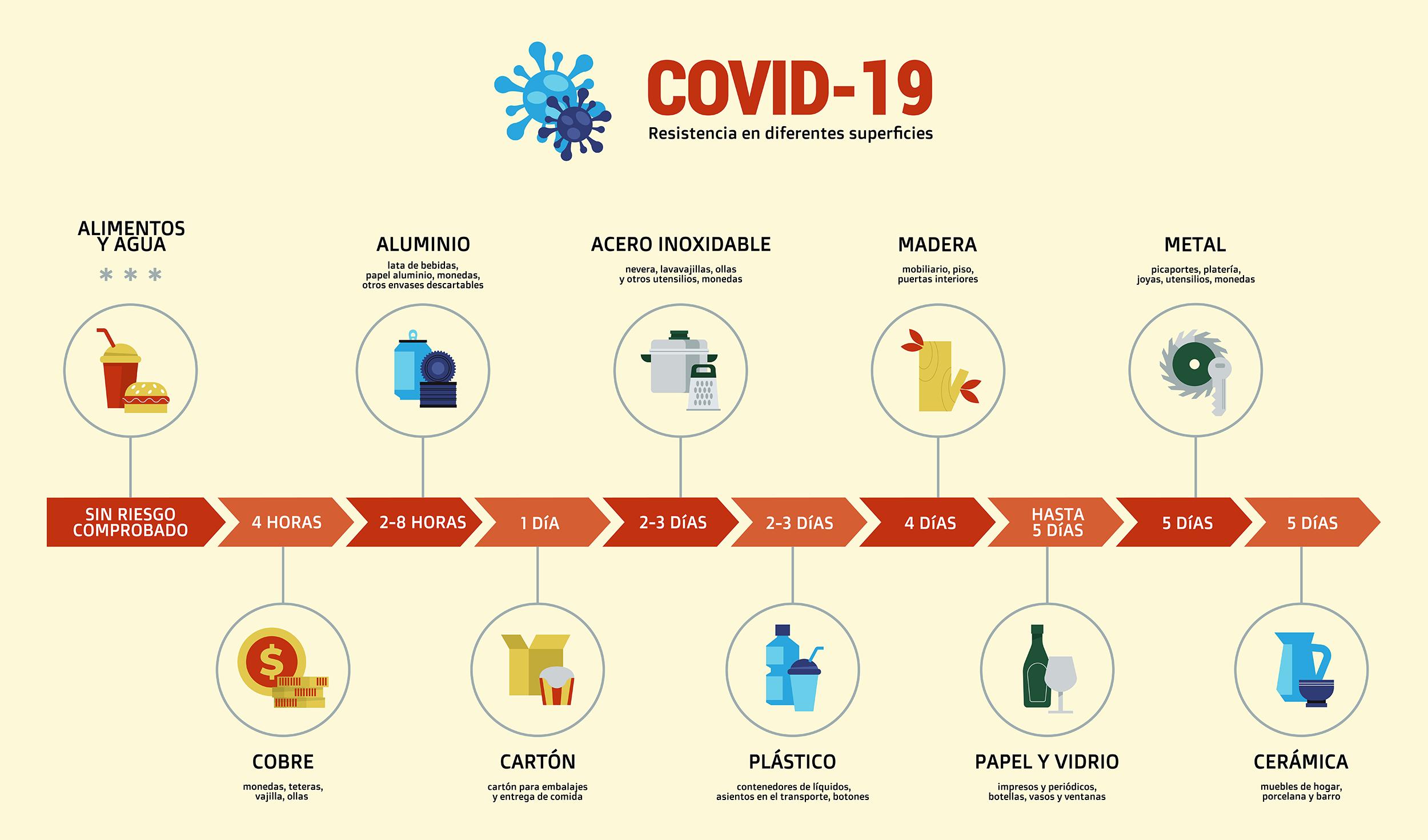 covid-19 en las superficies