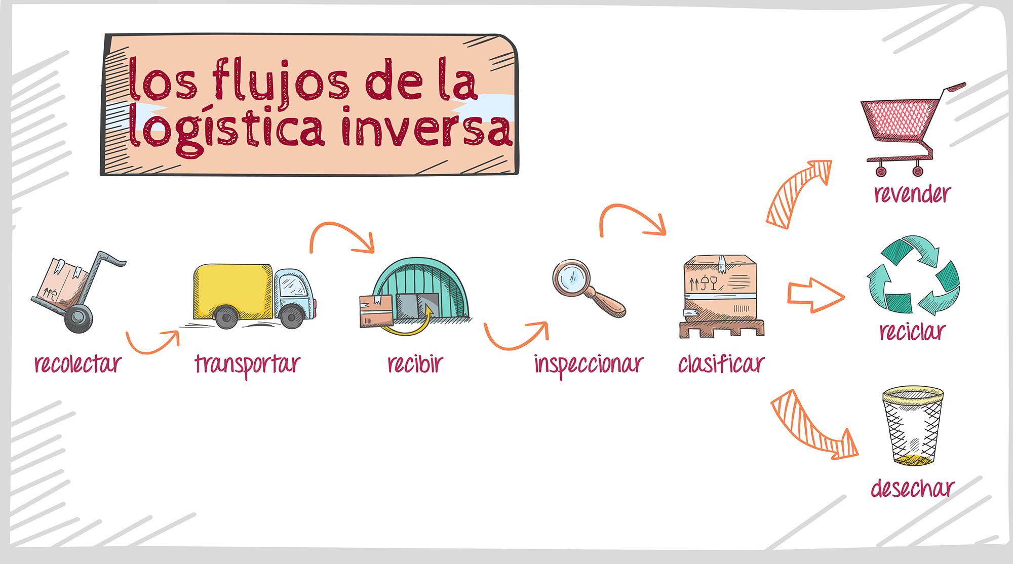 el flujo de la logística inversa