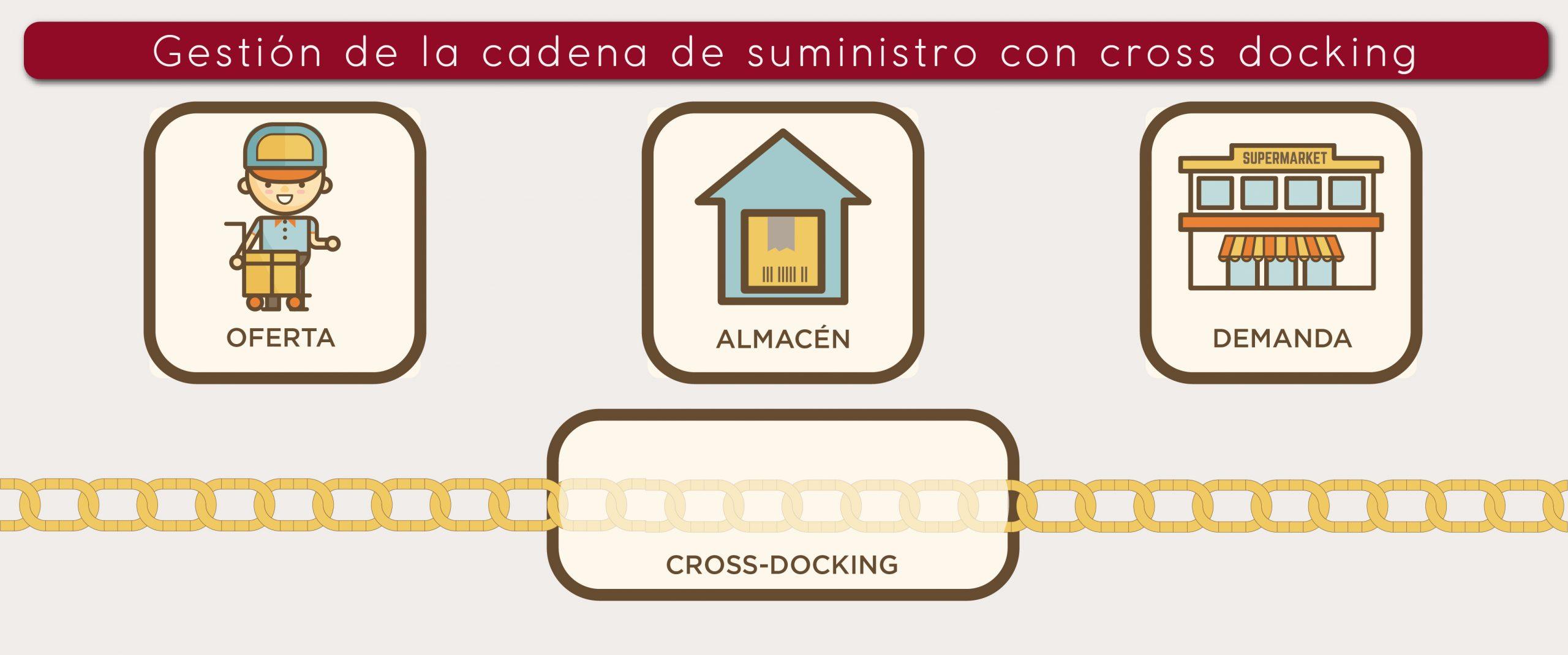 Cadena de suministro con cross docking